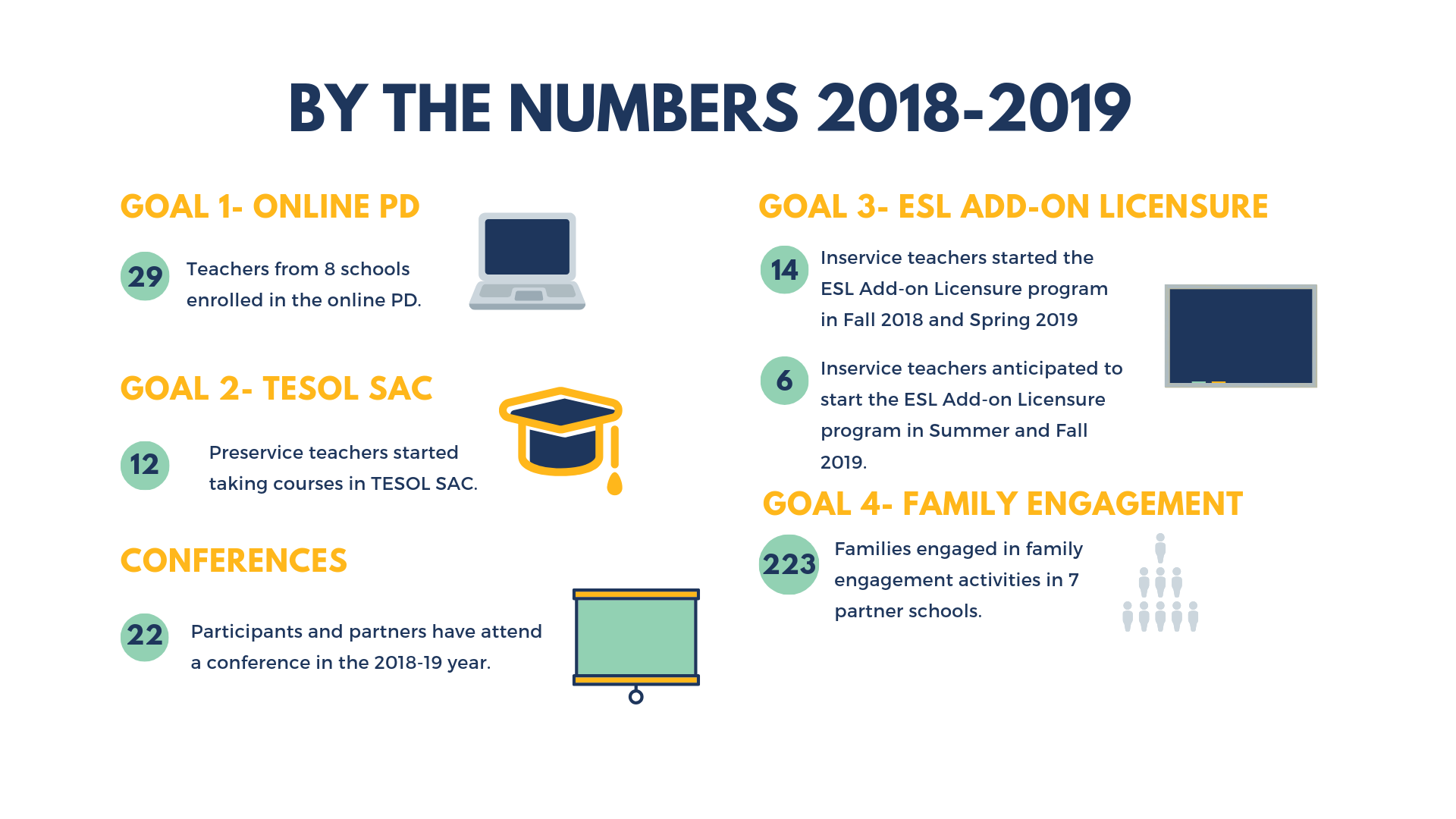 Infographic about EnACTeD program